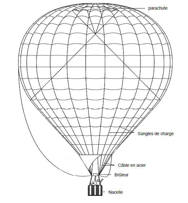 montgolfiere utilisation